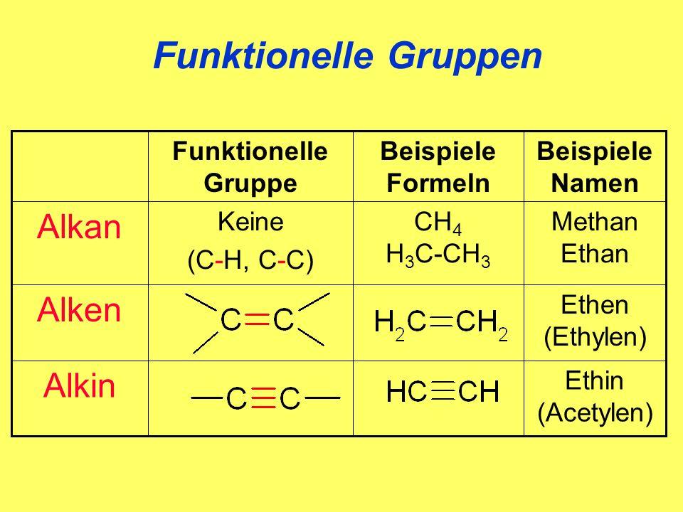 Funktionelle Gruppen CH 4 H 3 C-CH 3 Beispiele Formeln Ethin (Acetylen) Alkin Ethen (Ethylen) Alken Methan Ethan Keine (C-H, C-C) Alkan Beispiele Name