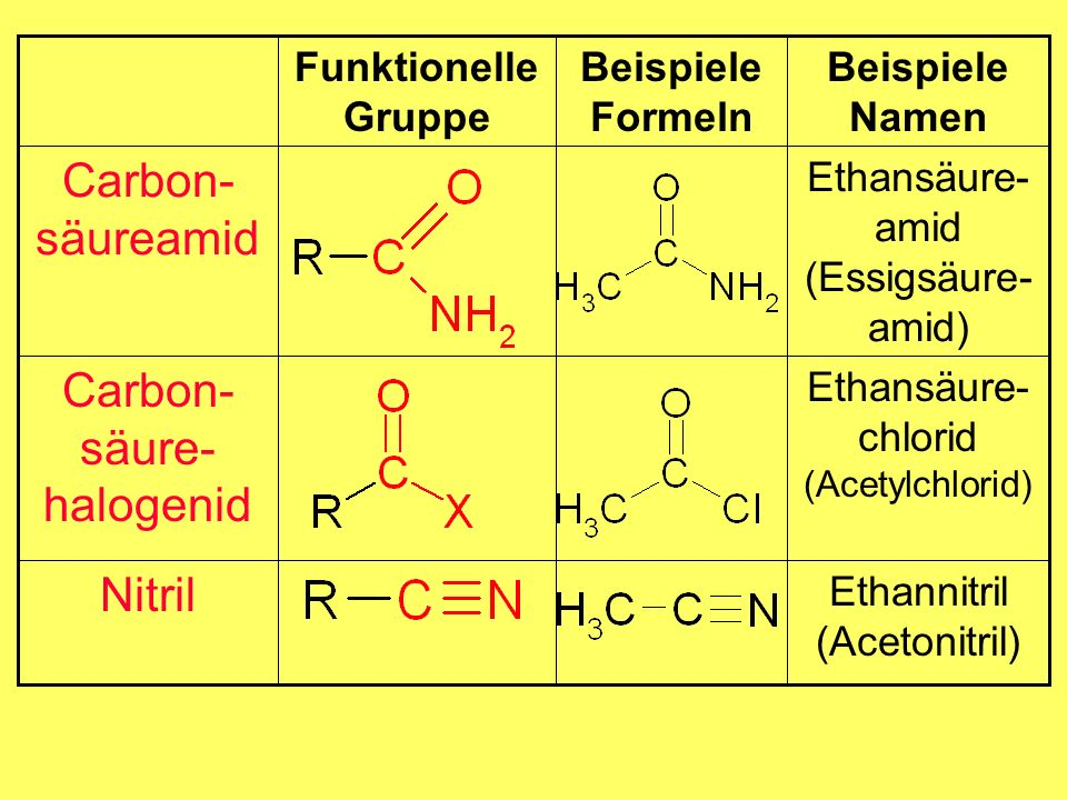 Ethansäure- chlorid (Acetylchlorid) Carbon- säure- halogenid Beispiele Formeln Ethannitril (Acetonitril) Nitril Ethansäure- amid (Essigsäure- amid) Carbon- säureamid Beispiele Namen Funktionelle Gruppe