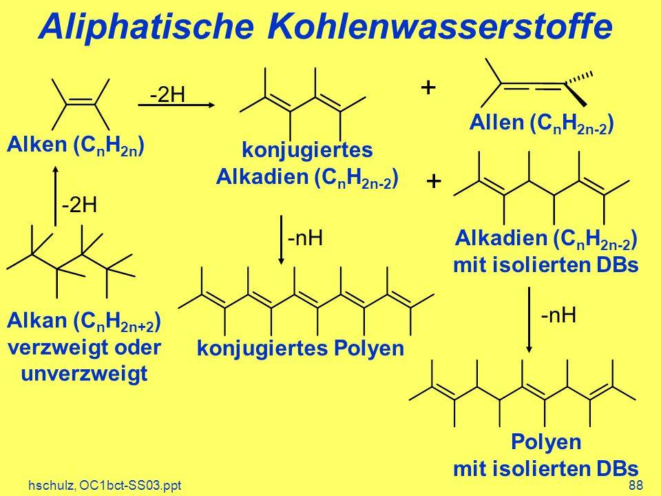 hschulz, OC1bct-SS03.ppt88 Aliphatische Kohlenwasserstoffe Alkan (C n H 2n+2 ) verzweigt oder unverzweigt Alken (C n H 2n ) -2H konjugiertes Alkadien (C n H 2n-2 ) mit isolierten DBs + -2H konjugiertes Polyen Polyen mit isolierten DBs -nH + Allen (C n H 2n-2 )