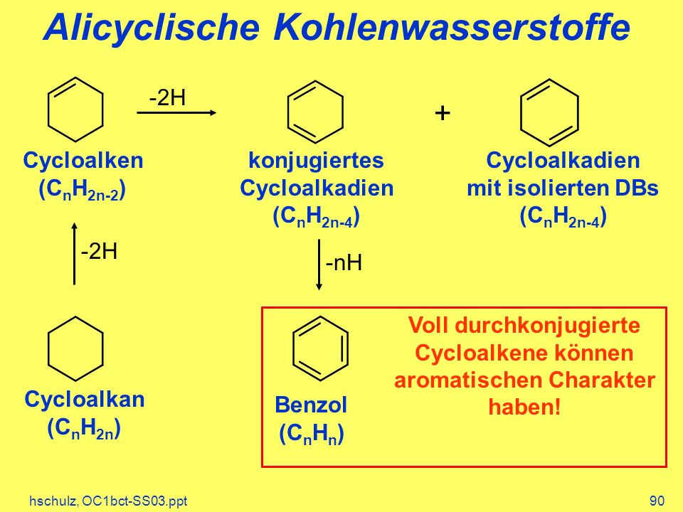hschulz, OC1bct-SS03.ppt90 Alicyclische Kohlenwasserstoffe Cycloalkan (C n H 2n ) Cycloalken (C n H 2n-2 ) -2H konjugiertes Cycloalkadien (C n H 2n-4 ) Cycloalkadien mit isolierten DBs (C n H 2n-4 ) + -2H -nH Voll durchkonjugierte Cycloalkene können aromatischen Charakter haben.