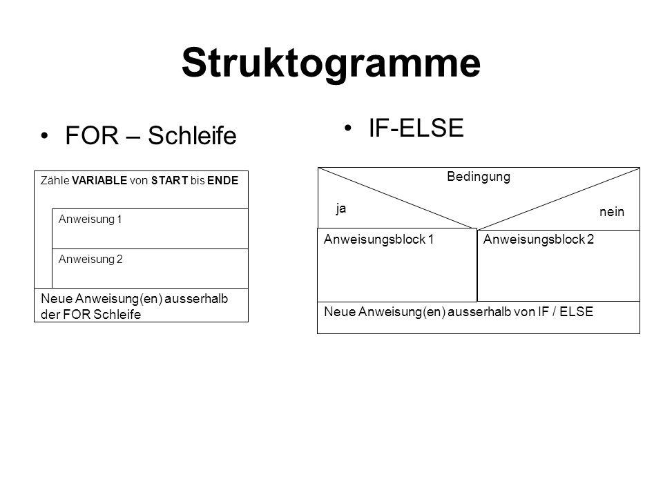 Struktogramme FOR – Schleife IF-ELSE Zähle VARIABLE von START bis ENDE Anweisung 1 Anweisung 2 Neue Anweisung(en) ausserhalb der FOR Schleife Anweisun