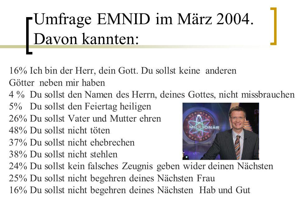 Umfrage EMNID im März 2004. Davon kannten: 16% Ich bin der Herr, dein Gott. Du sollst keine anderen Götter neben mir haben 4 % Du sollst den Namen des