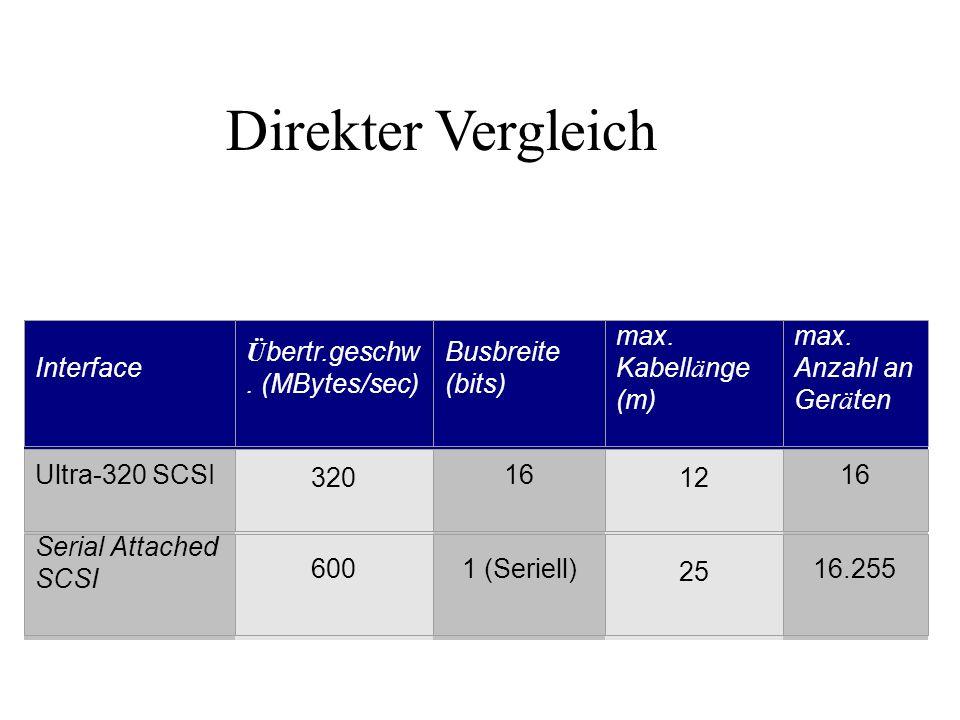 Interface Ü bertr.geschw.(MBytes/sec) Busbreite (bits) max.