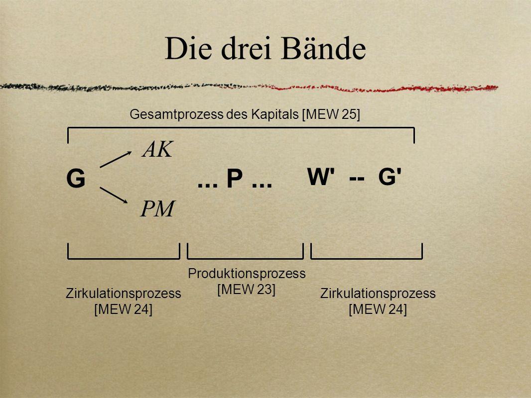 Die drei Bände G AK PM... P... W' -- G' Gesamtprozess des Kapitals [MEW 25] Zirkulationsprozess [MEW 24] Produktionsprozess [MEW 23]