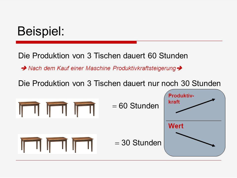 Beispiel: Die Produktion von 3 Tischen dauert 60 Stunden Die Produktion von 3 Tischen dauert nur noch 30 Stunden Nach dem Kauf einer Maschine Produkti
