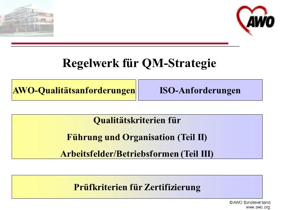 AWO-QualitätsanforderungenISO-Anforderungen Qualitätskriterien für Führung und Organisation (Teil II) Arbeitsfelder/Betriebsformen (Teil III) Prüfkrit
