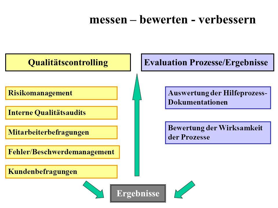messen – bewerten - verbessern QualitätscontrollingEvaluation Prozesse/Ergebnisse Risikomanagement Interne Qualitätsaudits Mitarbeiterbefragungen Fehl