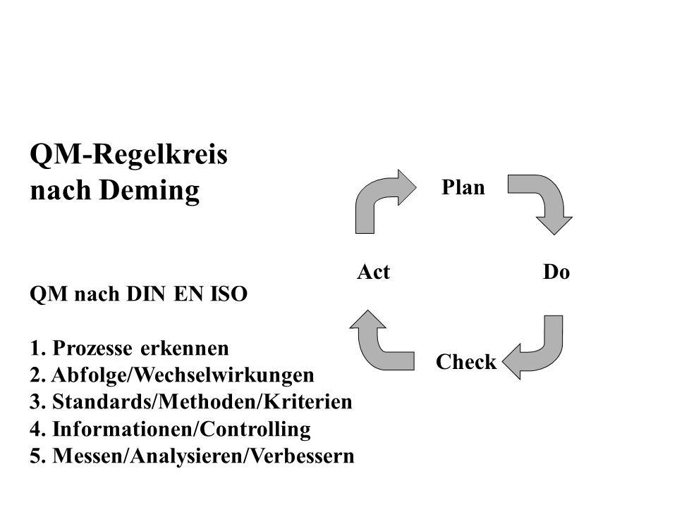 QM-Regelkreis nach Deming QM nach DIN EN ISO 1. Prozesse erkennen 2. Abfolge/Wechselwirkungen 3. Standards/Methoden/Kriterien 4. Informationen/Control
