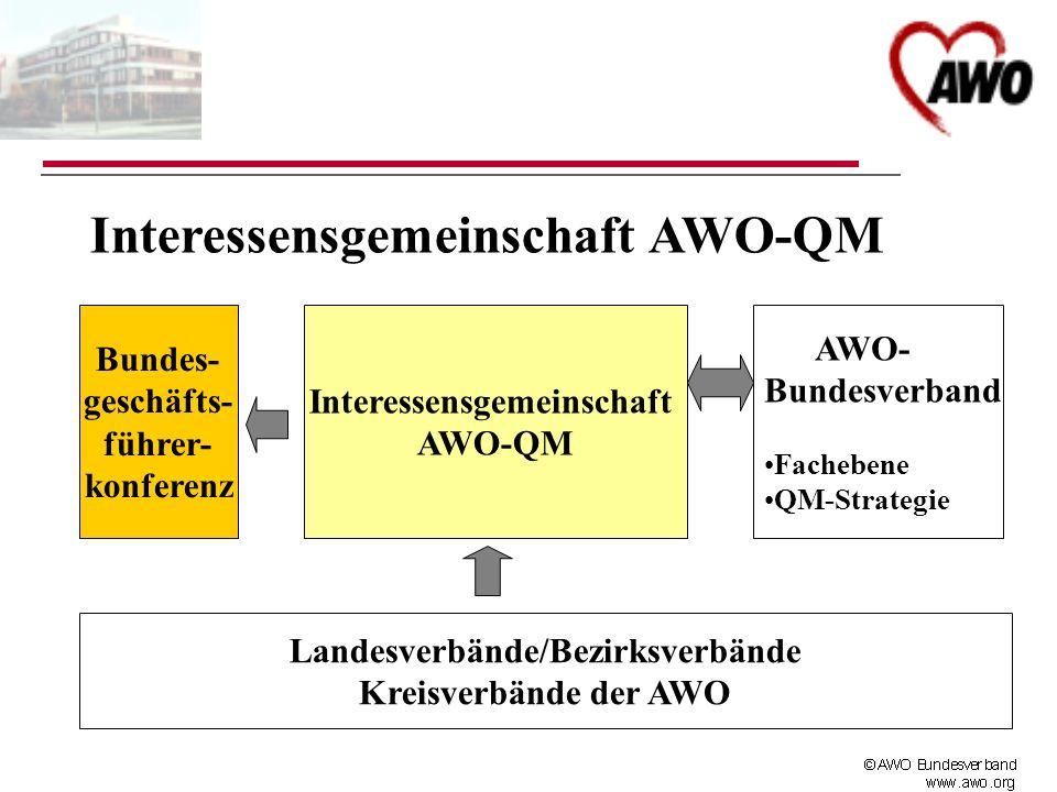 Interessensgemeinschaft AWO-QM Interessensgemeinschaft AWO-QM Bundes- geschäfts- führer- konferenz AWO- Bundesverband Fachebene QM-Strategie Landesver