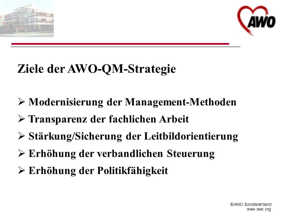 Ziele der AWO-QM-Strategie Modernisierung der Management-Methoden Transparenz der fachlichen Arbeit Stärkung/Sicherung der Leitbildorientierung Erhöhu
