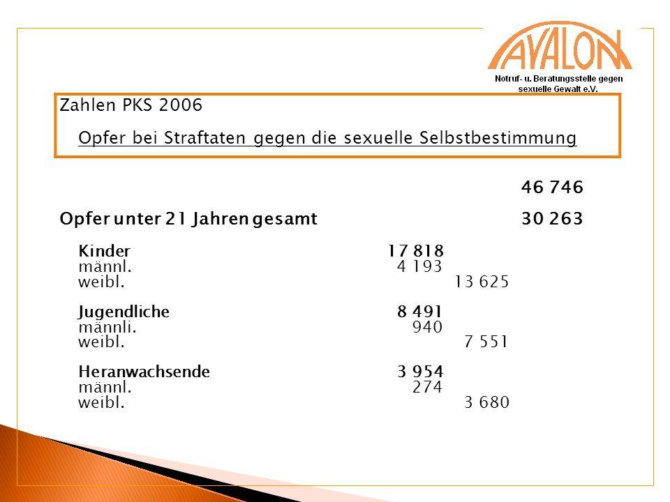 Zahlen PKS 2006 Opfer bei Straftaten gegen die sexuelle Selbstbestimmung 46 746 Opfer unter 21 Jahren gesamt 30 263 Kinder 17 818 männl. 4 193 weibl.
