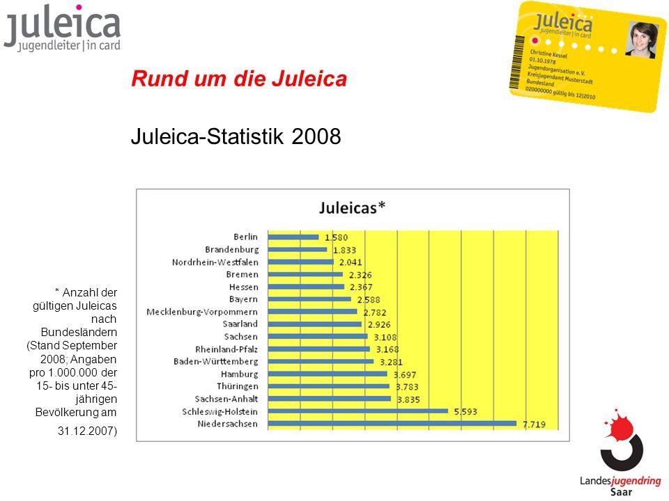 Juleica-Statistik 2008 Rund um die Juleica * Anzahl der gültigen Juleicas nach Bundesländern (Stand September 2008; Angaben pro 1.000.000 der 15- bis