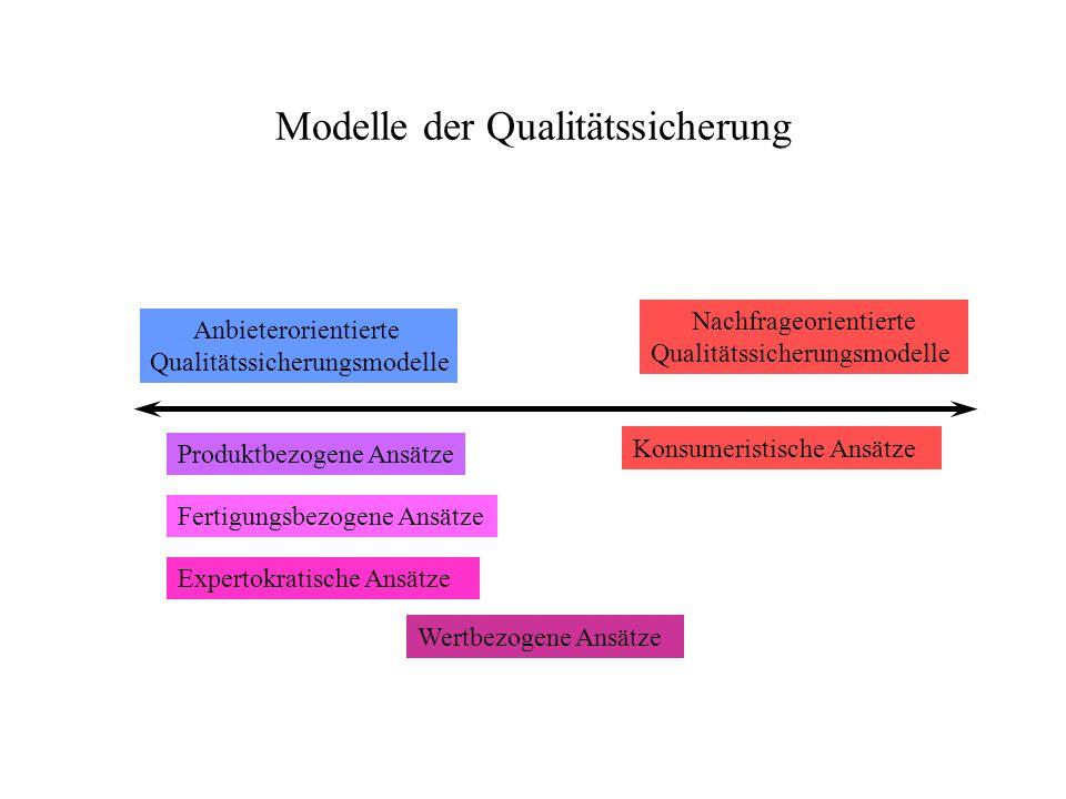 Modelle der Qualitätssicherung Anbieterorientierte Qualitätssicherungsmodelle Nachfrageorientierte Qualitätssicherungsmodelle Fertigungsbezogene Ansät