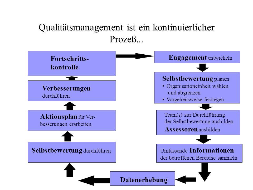 Qualitätsmanagement ist ein kontinuierlicher Prozeß... Engagement entwickeln Selbstbewertung planen Organisationeinheit wählen und abgrenzen Vorgehens