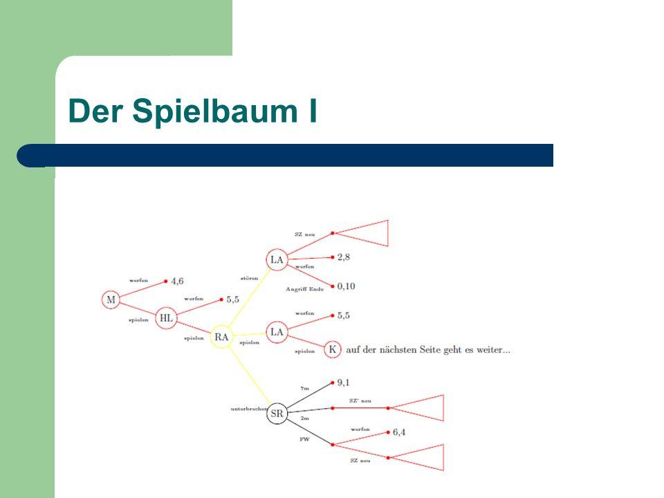 Der Spielbaum II