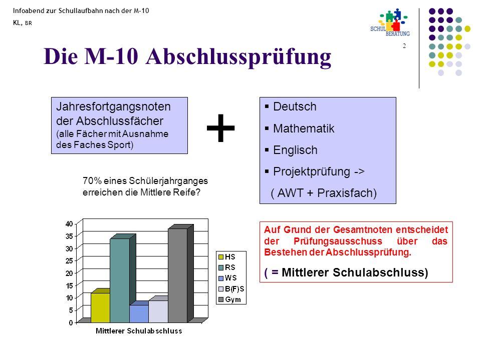 Infoabend zur Schullaufbahn nach der M-10 KL, BR 2 Die M-10 Abschlussprüfung Deutsch Mathematik Englisch Projektprüfung -> ( AWT + Praxisfach) 70% ein