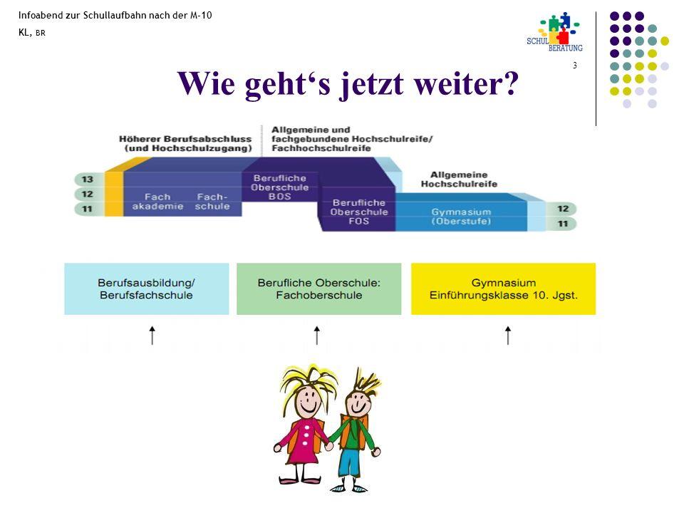 Infoabend zur Schullaufbahn nach der M-10 KL, BR 4 Die Schullaufbahn in Bayern Animierte Grafik ?