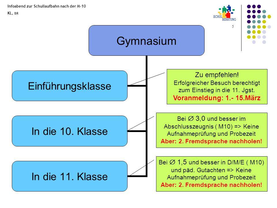 Infoabend zur Schullaufbahn nach der M-10 KL, BR 6 Fachoberschule (FOS) Vorklasse/ Vorkurs In die 11.