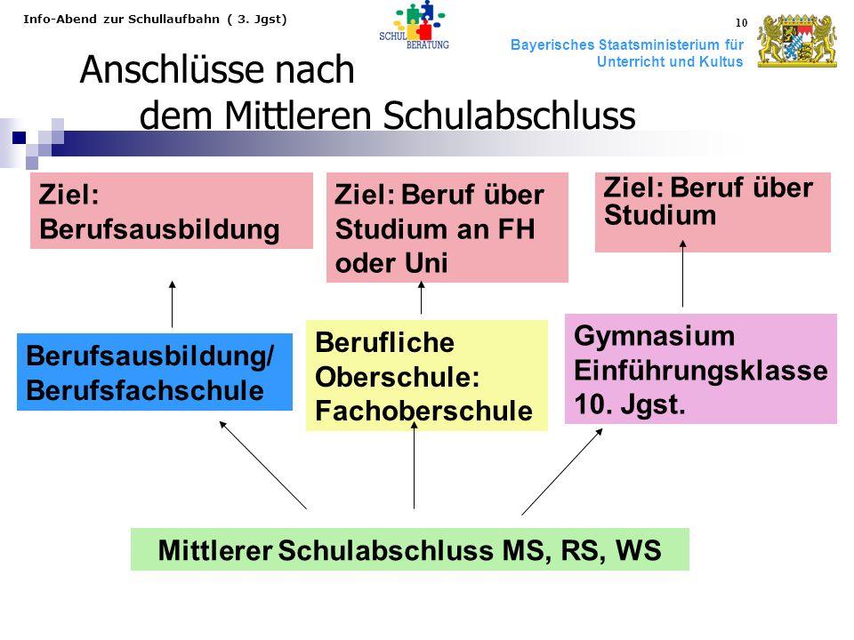 Bayerisches Staatsministerium für Unterricht und Kultus Info-Abend zur Schullaufbahn ( 3. Jgst) 10 Anschlüsse nach dem Mittleren Schulabschluss Mittle