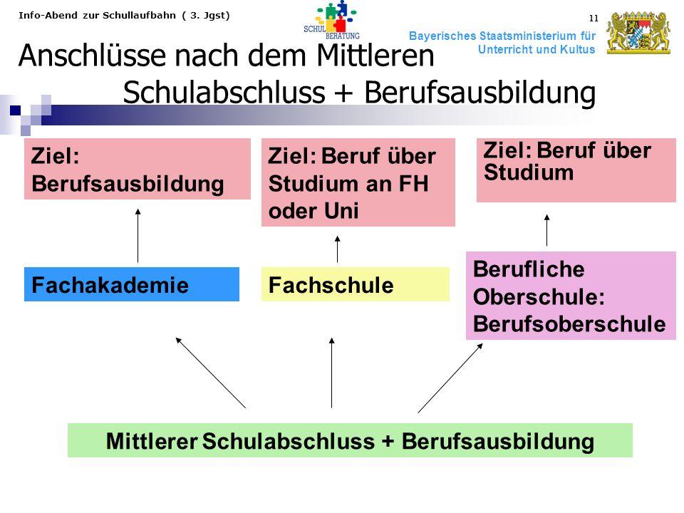 Bayerisches Staatsministerium für Unterricht und Kultus Info-Abend zur Schullaufbahn ( 3. Jgst) 11 Anschlüsse nach dem Mittleren Schulabschluss + Beru