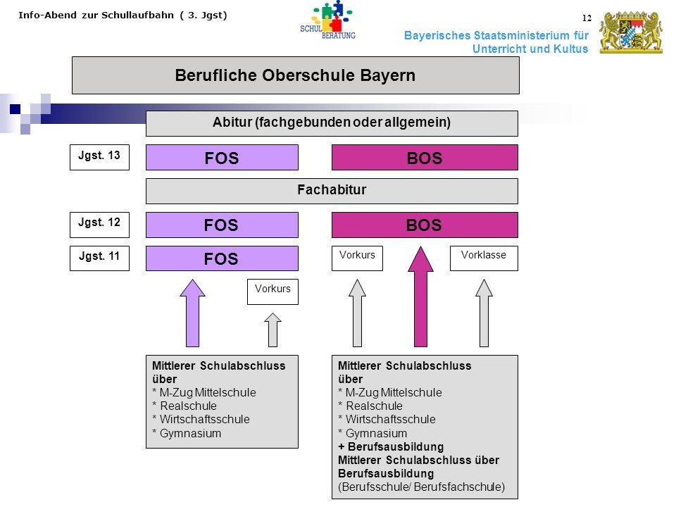 Bayerisches Staatsministerium für Unterricht und Kultus Info-Abend zur Schullaufbahn ( 3. Jgst) 12 Berufliche Oberschule Bayern Jgst. 13 FOSBOS FOSBOS