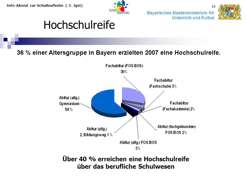 Bayerisches Staatsministerium für Unterricht und Kultus Info-Abend zur Schullaufbahn ( 3. Jgst) 13 Hochschulreife Über 40 % erreichen eine Hochschulre