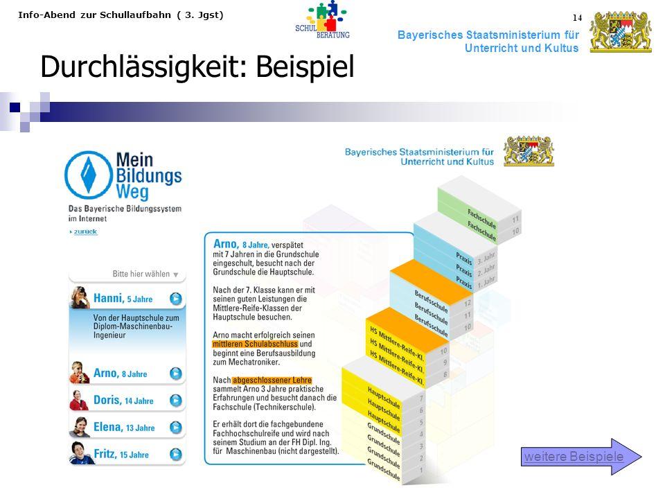 Bayerisches Staatsministerium für Unterricht und Kultus Info-Abend zur Schullaufbahn ( 3. Jgst) 14 Durchlässigkeit: Beispiel weitere Beispiele