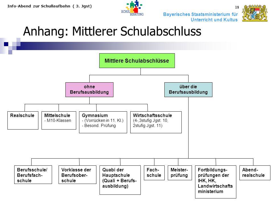 Bayerisches Staatsministerium für Unterricht und Kultus Info-Abend zur Schullaufbahn ( 3. Jgst) 18 ohne Berufsausbildung über die Berufsausbildung Rea