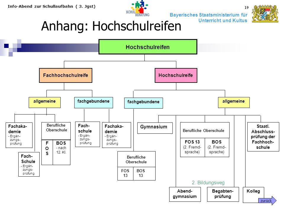 Bayerisches Staatsministerium für Unterricht und Kultus Info-Abend zur Schullaufbahn ( 3. Jgst) 19 FachhochschulreifeHochschulreife Fach- Schule - Erg