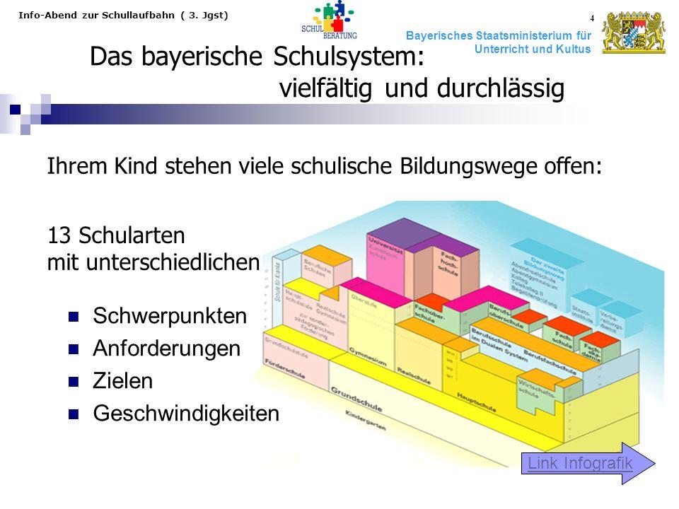 Bayerisches Staatsministerium für Unterricht und Kultus Info-Abend zur Schullaufbahn ( 3. Jgst) 4 Das bayerische Schulsystem: vielfältig und durchläss