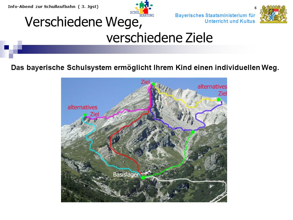 Bayerisches Staatsministerium für Unterricht und Kultus Info-Abend zur Schullaufbahn ( 3. Jgst) 6 Verschiedene Wege, verschiedene Ziele Das bayerische