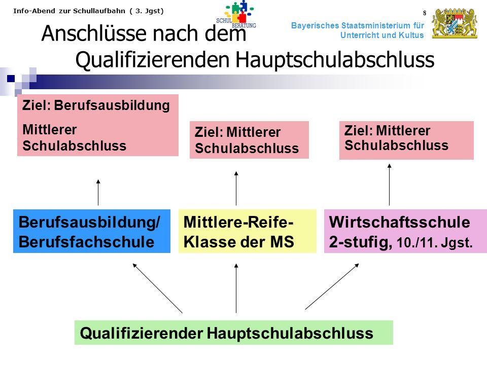 Bayerisches Staatsministerium für Unterricht und Kultus Info-Abend zur Schullaufbahn ( 3. Jgst) 8 Anschlüsse nach dem Qualifizierenden Hauptschulabsch