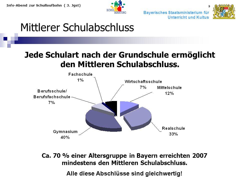 Bayerisches Staatsministerium für Unterricht und Kultus Info-Abend zur Schullaufbahn ( 3. Jgst) 9 Mittlerer Schulabschluss Ca. 70 % einer Altersgruppe