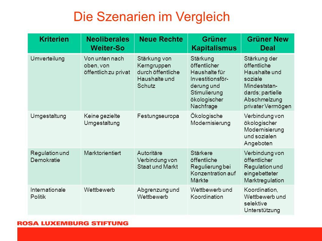 Die Szenarien im Vergleich KriterienNeoliberales Weiter-So Neue RechteGrüner Kapitalismus Grüner New Deal UmverteilungVon unten nach oben, von öffentl