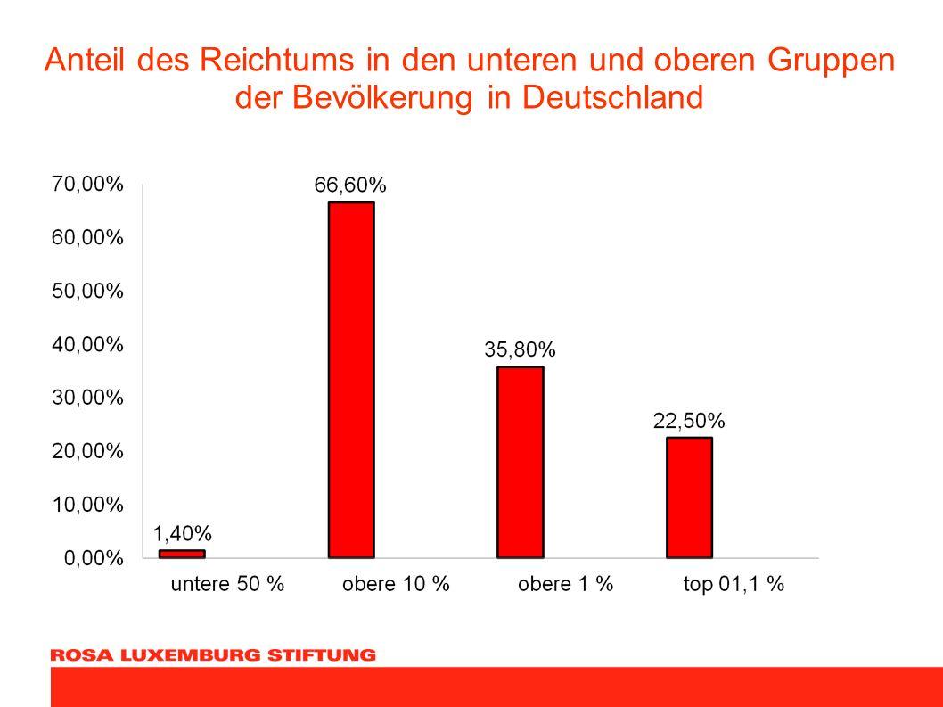 Anteil des Reichtums in den unteren und oberen Gruppen der Bevölkerung in Deutschland