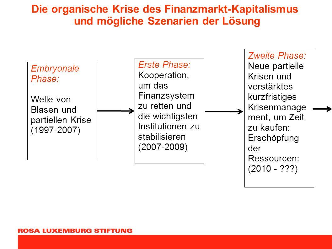 Die organische Krise des Finanzmarkt-Kapitalismus und mögliche Szenarien der Lösung Embryonale Phase: Welle von Blasen und partiellen Krise (1997-2007