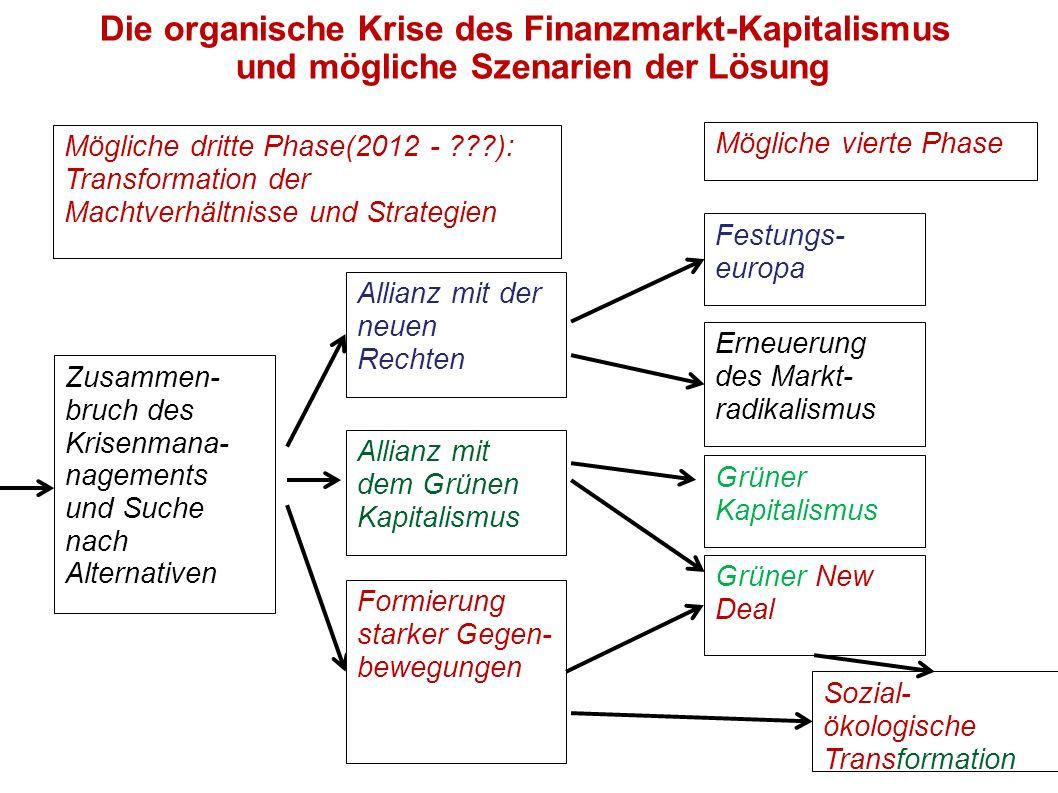 Mögliche dritte Phase(2012 - ???): Transformation der Machtverhältnisse und Strategien Allianz mit der neuen Rechten Zusammen- bruch des Krisenmana- n