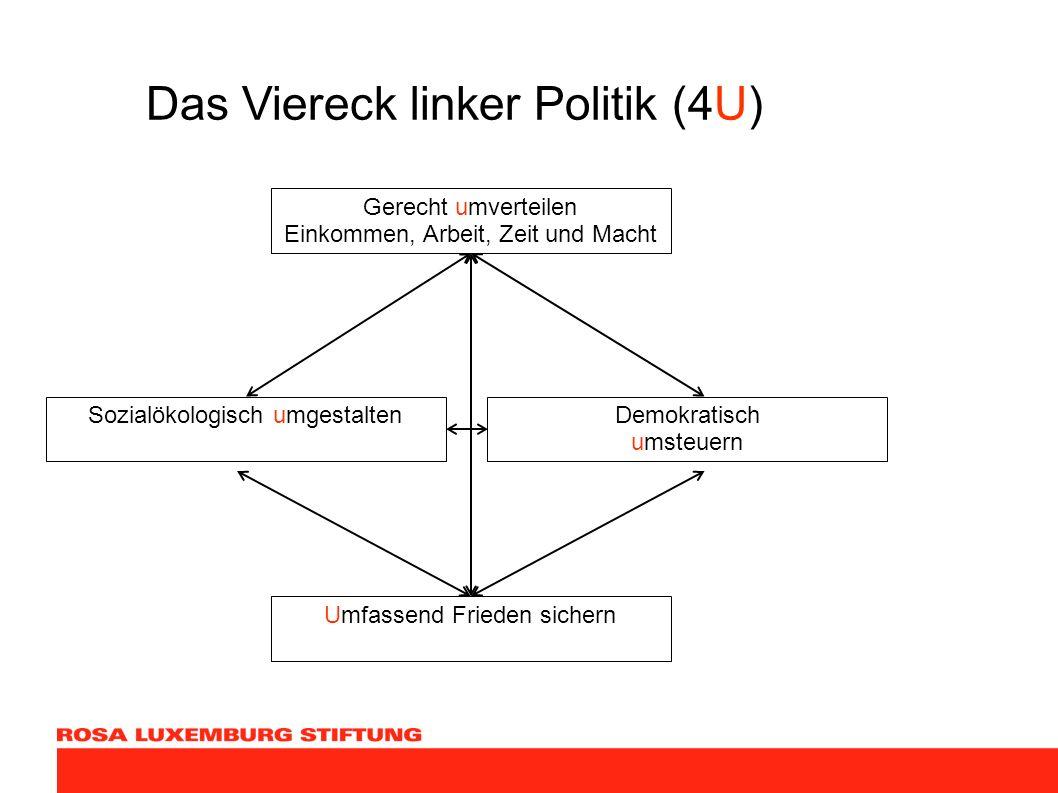 Das Viereck linker Politik (4U) Gerecht umverteilen Einkommen, Arbeit, Zeit und Macht Sozialökologisch umgestaltenDemokratisch umsteuern Umfassend Fri