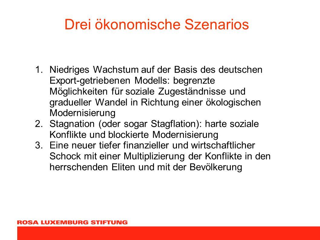 Drei ökonomische Szenarios 1.Niedriges Wachstum auf der Basis des deutschen Export-getriebenen Modells: begrenzte Möglichkeiten für soziale Zugeständn