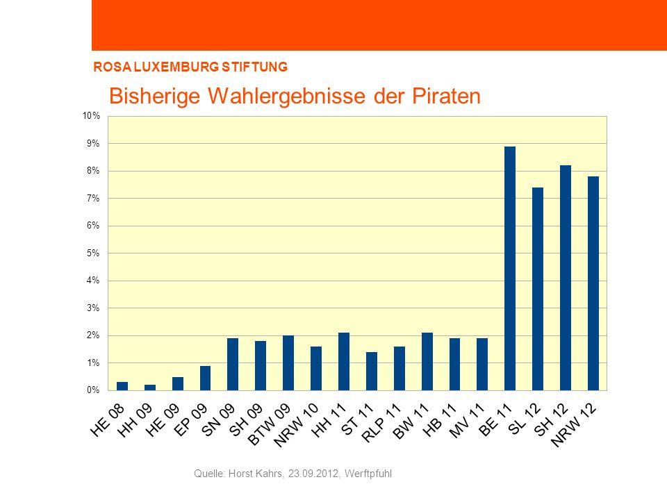 ROSA LUXEMBURG STIFTUNG Horst Kahrs, 23.09.2012, Werftpfuhl Quelle: Horst Kahrs, 23.09.2012, Werftpfuhl Bisherige Wahlergebnisse der Piraten