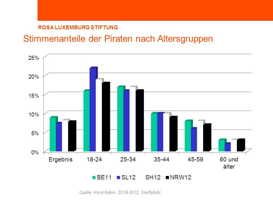 ROSA LUXEMBURG STIFTUNG Horst Kahrs, 23.09.2012, Werftpfuhl Quelle: Horst Kahrs, 23.09.2012, Werftpfuhl Stimmenanteile der Piraten nach Altersgruppen