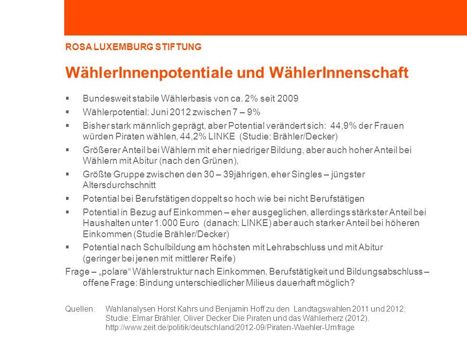 ROSA LUXEMBURG STIFTUNG WählerInnenpotentiale und WählerInnenschaft Bundesweit stabile Wählerbasis von ca. 2% seit 2009 Wählerpotential: Juni 2012 zwi