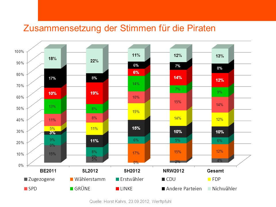 ROSA LUXEMBURG STIFTUNG Horst Kahrs, 23.09.2012, Werftpfuhl Quelle: Horst Kahrs, 23.09.2012, Werftpfuhl Zusammensetzung der Stimmen für die Piraten