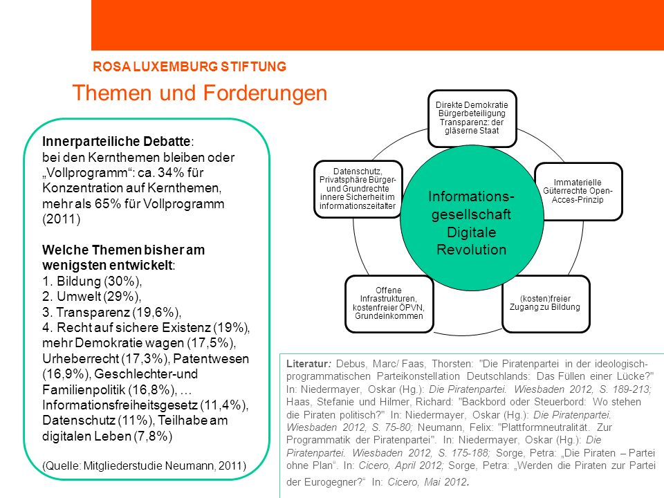 ROSA LUXEMBURG STIFTUNG Innerparteiliche Debatte: bei den Kernthemen bleiben oder Vollprogramm: ca. 34% für Konzentration auf Kernthemen, mehr als 65%