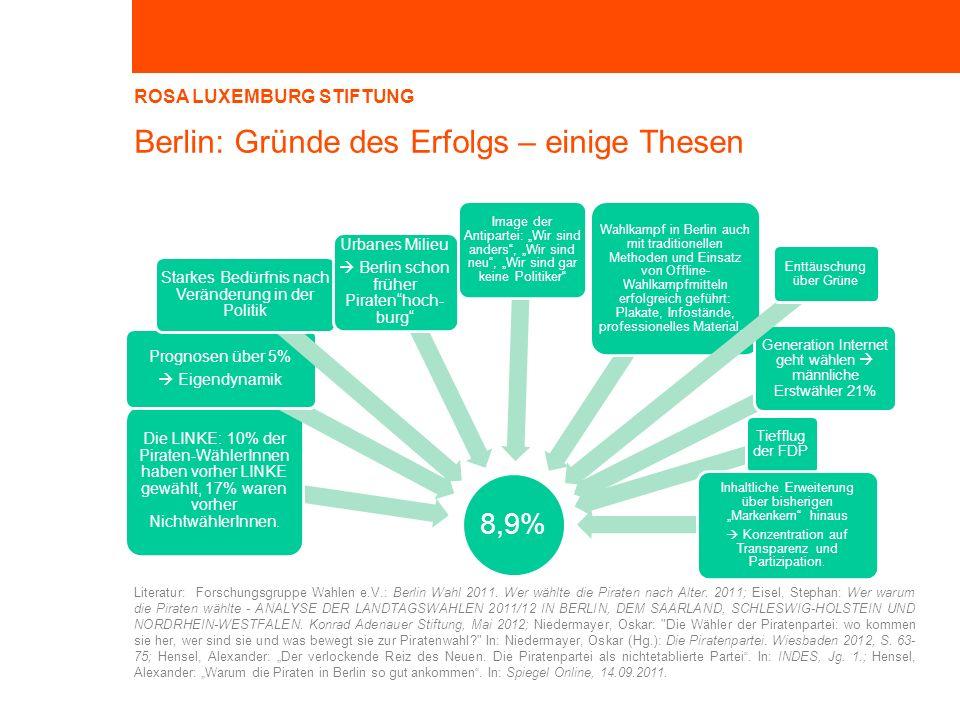 ROSA LUXEMBURG STIFTUNG Berlin: Gründe des Erfolgs – einige Thesen 8,9% Die LINKE: 10% der Piraten-WählerInnen haben vorher LINKE gewählt, 17% waren vorher NichtwählerInnen.