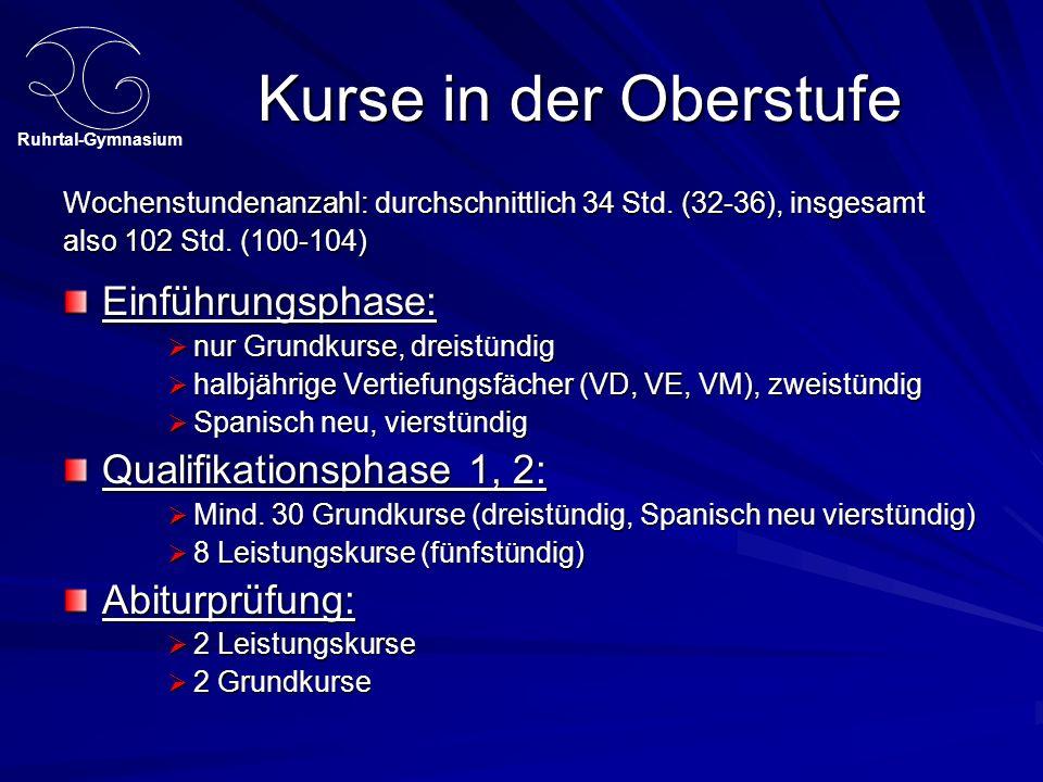 Ruhrtal-Gymnasium Rücktritt und Wiederholung S.23 Die Höchstverweildauer ist 4 Jahre.