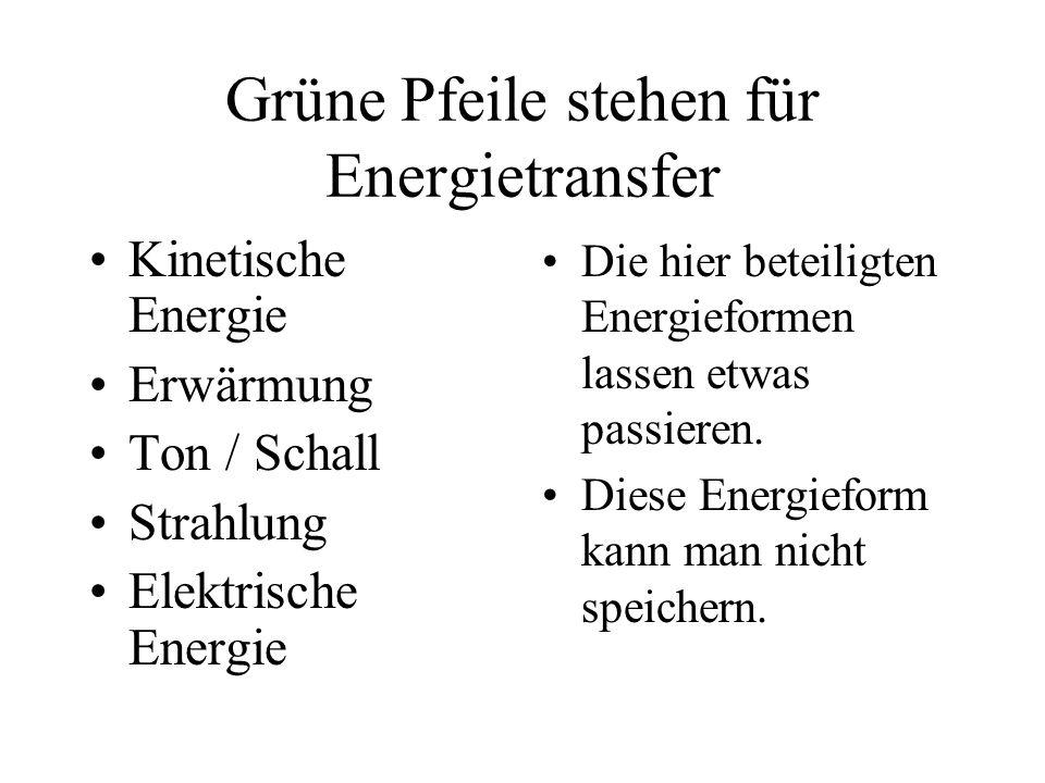 Grüne Pfeile stehen für Energietransfer Kinetische Energie Erwärmung Ton / Schall Strahlung Elektrische Energie Die hier beteiligten Energieformen las
