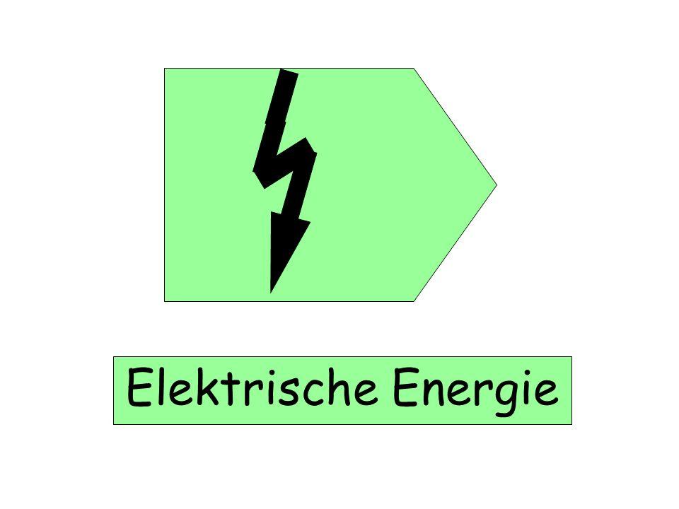 Blaue Quadrate stehen für potentielle Energie - gespeicherte Energie Kernenergie Lageenergie Innere Energie Spannenergie Chemische Energie Diese Energieform geht nicht irgendwohin.