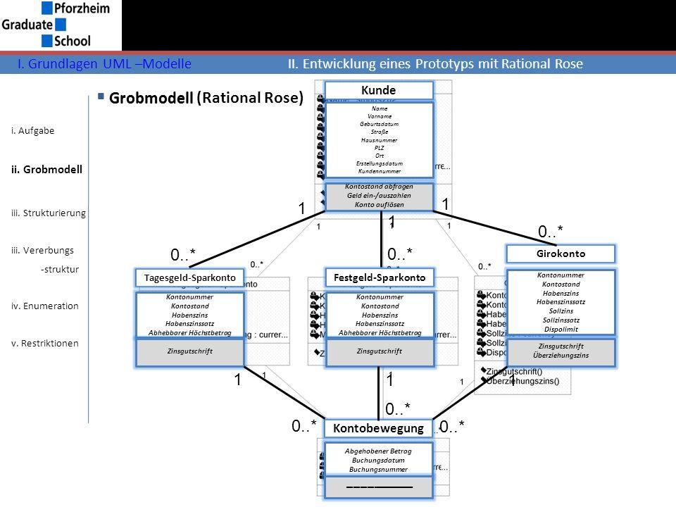 Grobmodell (Rational Rose) I. Grundlagen UML –ModelleII. Entwicklung eines Prototyps mit Rational Rose i. Aufgabe ii. Grobmodell iii. Strukturierung i