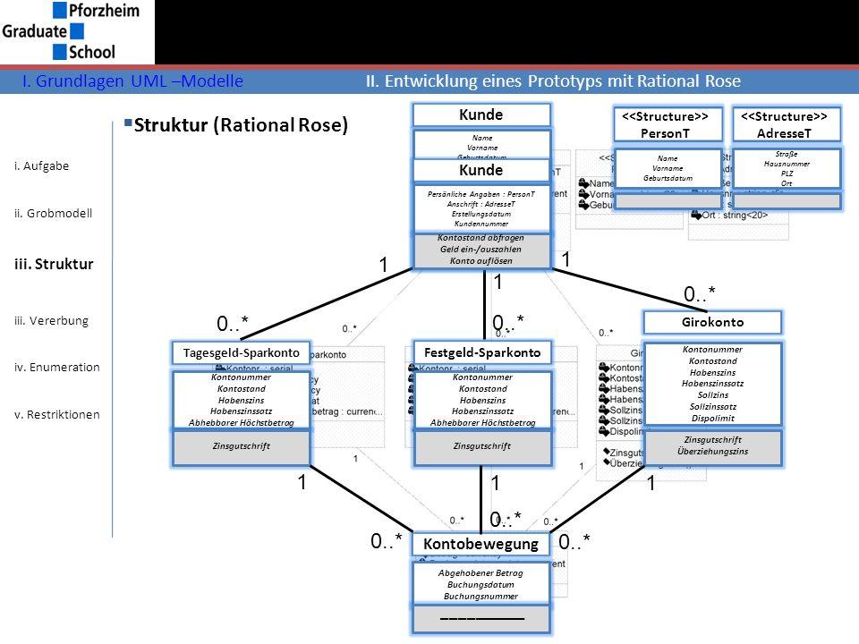 Struktur (Rational Rose) Struktur I. Grundlagen UML –ModelleII. Entwicklung eines Prototyps mit Rational Rose Kunde Name Vorname Geburtsdatum Straße H